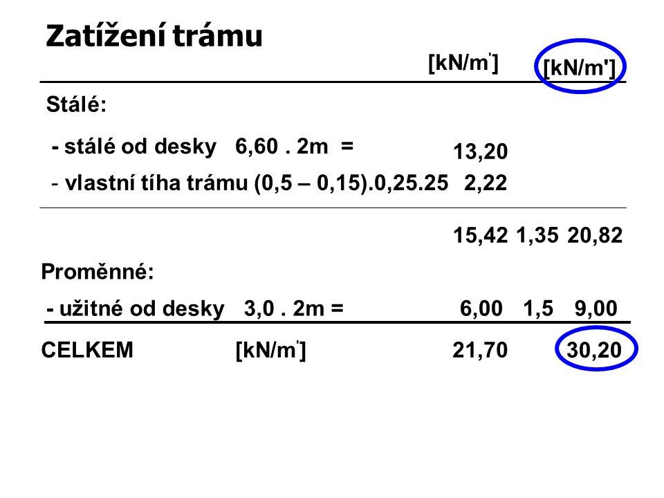 Zatížení trámu [kN/m ] [kN/m ] Stálé: - stálé od desky 6,60 . 2m =